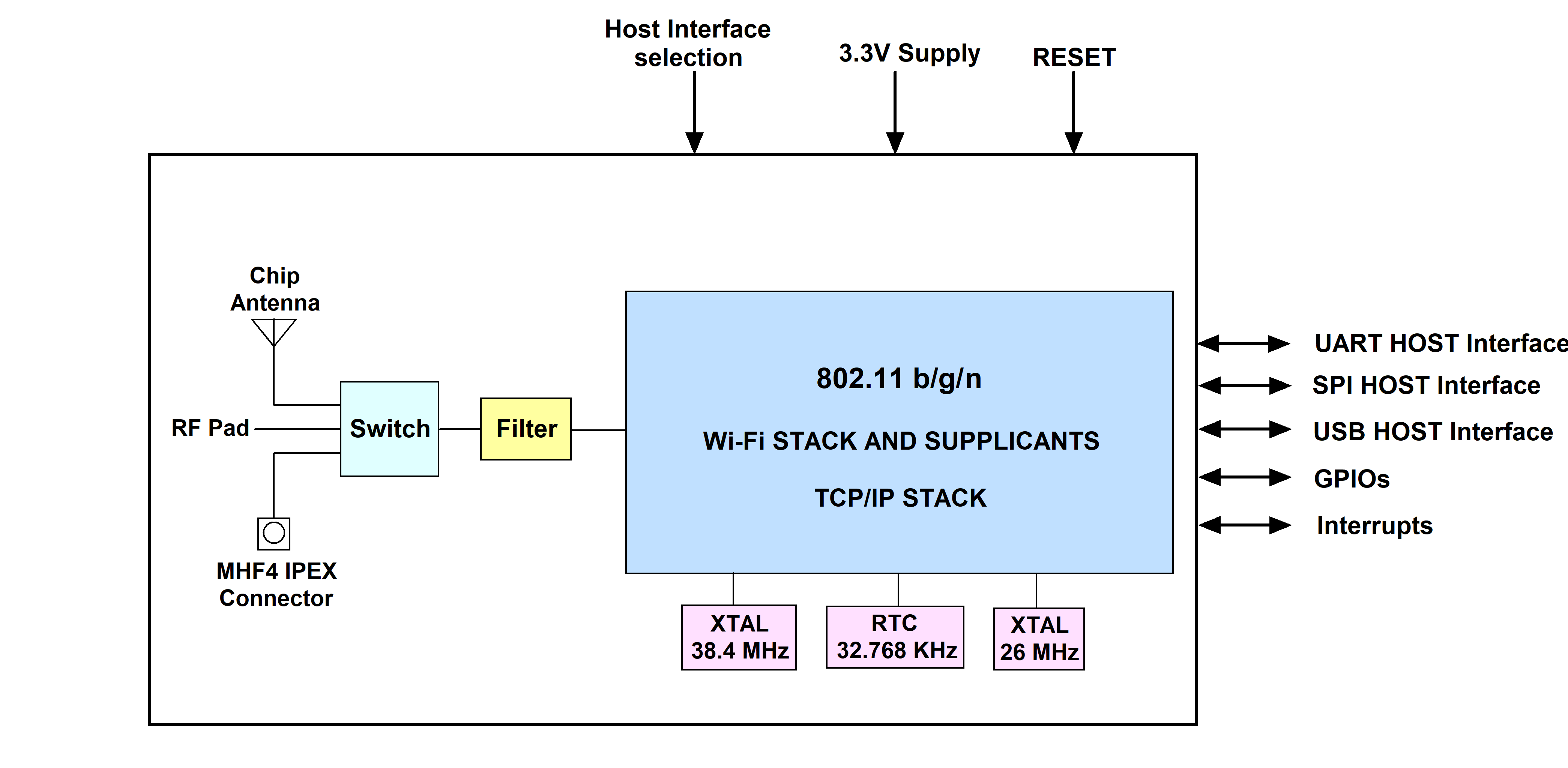 single band embedded wifi module block diagram