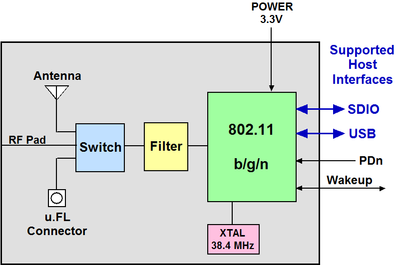 Single G  N  Module With Integrated Chip Antenna And U Fl Connector