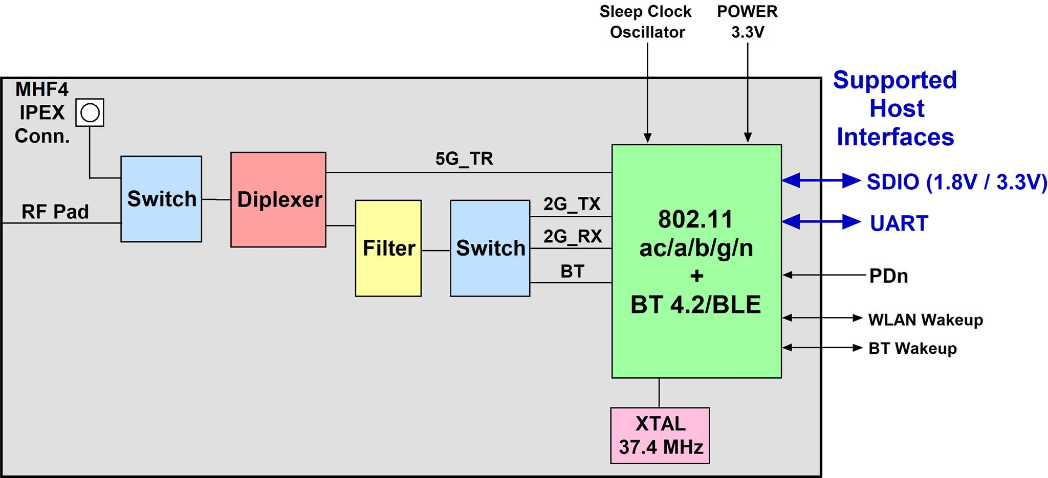 Wifi 802 11 Acbgn   Bt 4 2  Smart Ready  Module With U Fl